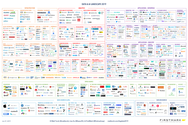 data & ai landscape 2019