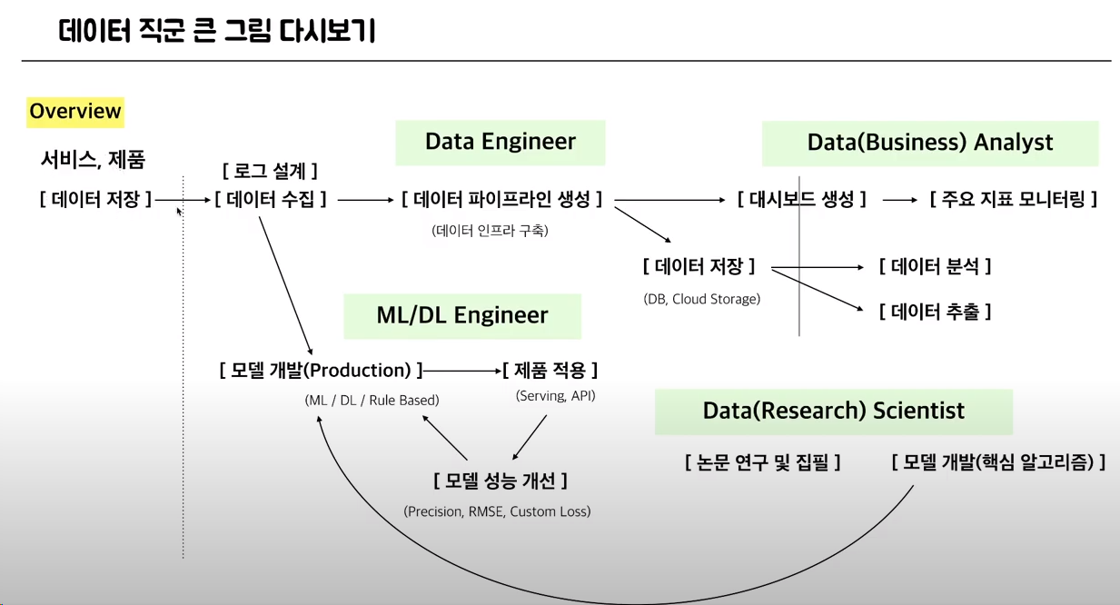 Data Science Occupation