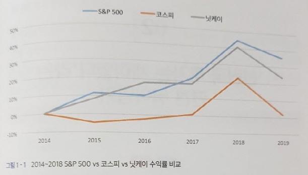 국가별 주식 수익률 비교