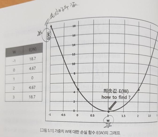 가중치W 손실함수 미분