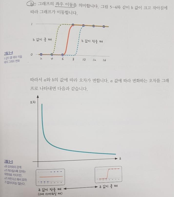 시그모이드 함수2
