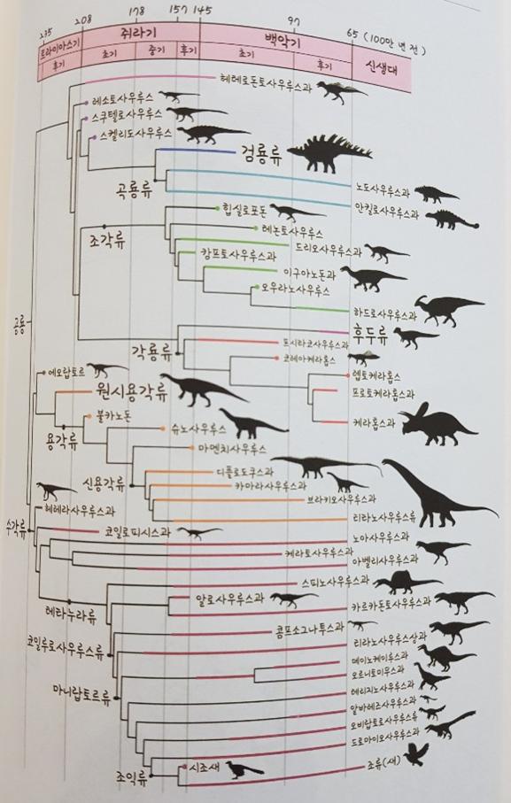 공룡의계통