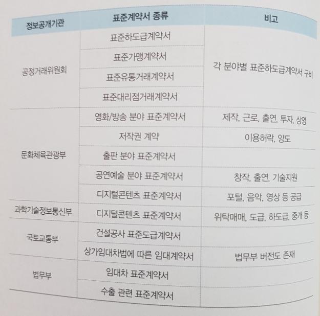 표준계약목록